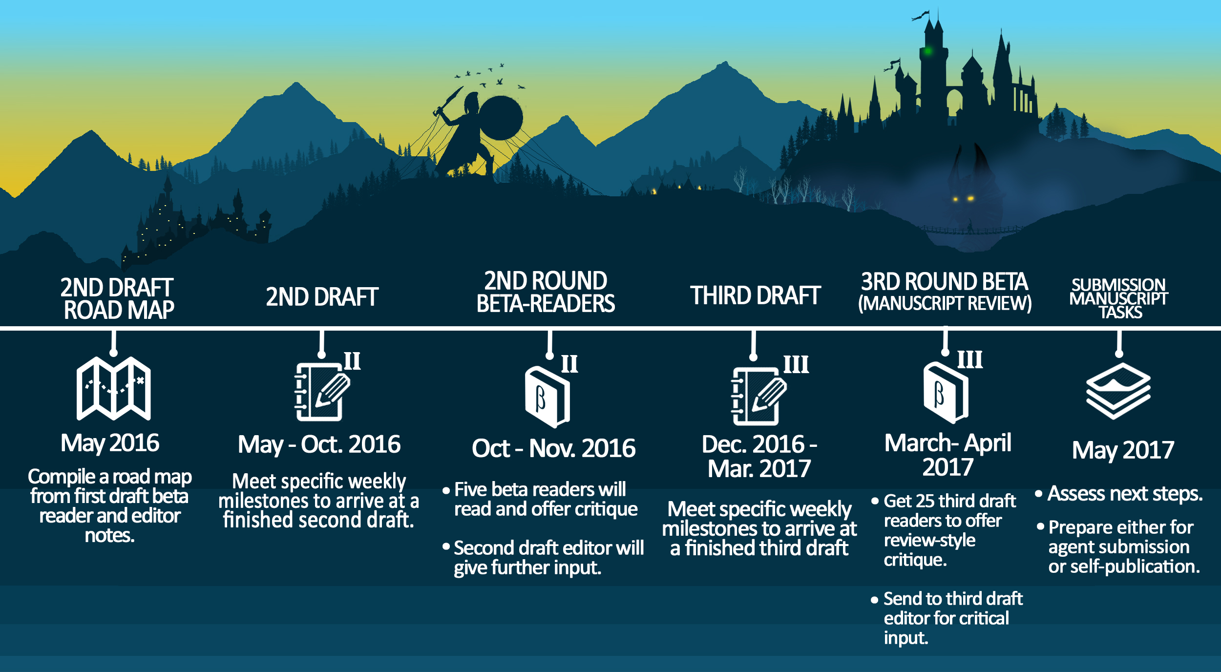 May 4 - Blood Dawn revision timeline