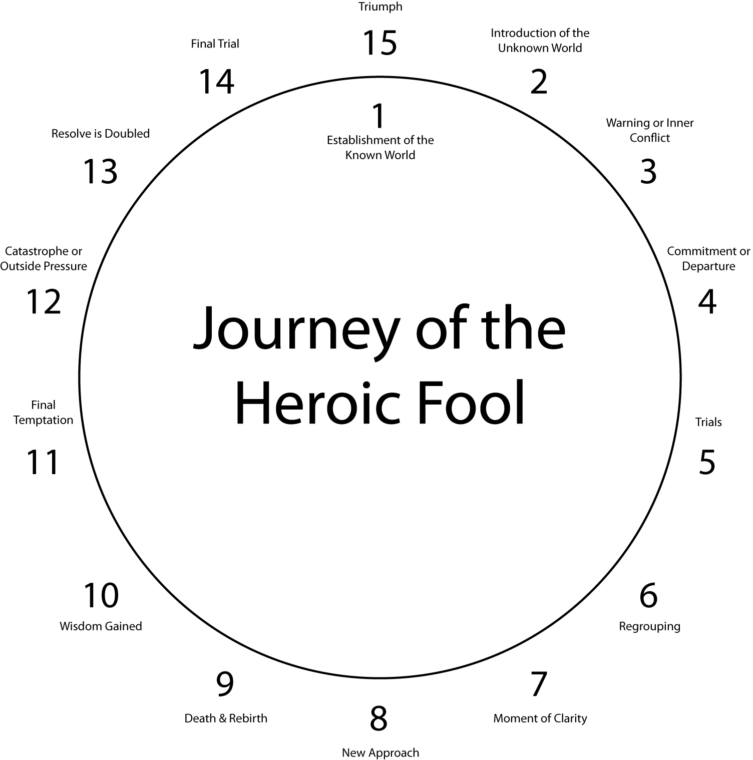 Journey of the Heroic Fool